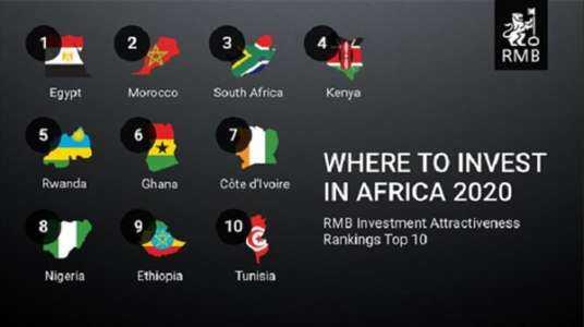 Les 10 meilleurs pays africains pour investir ou créer une entreprise en 2021